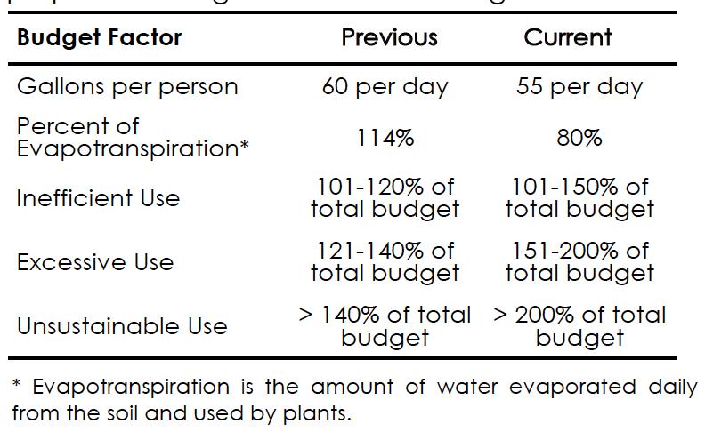 Water Budget formula