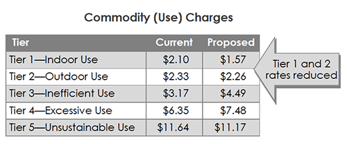 Commodity Use Charges